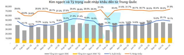 Kinh tế Việt Nam bị liên đới như thế nào khi Trung Quốc lao đao vì virus Corona? - Ảnh 1.