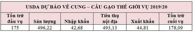 Dịch Covid-19 sẽ tác động thế nào đến thị trường lúa gạo Việt Nam và thế giới? - Ảnh 4.