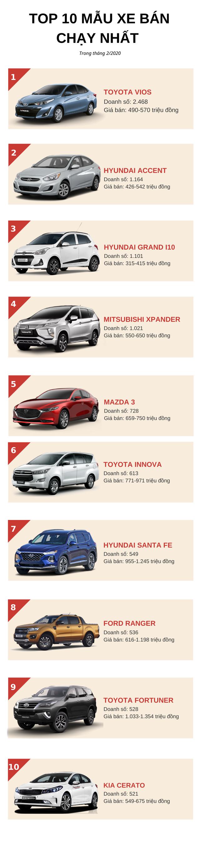 Top 10 ô tô bán chạy nhất tháng 2/2020: Toyota Vios bứt phá ngoạn mục, KIA Soluto rơi khỏi danh sách - Ảnh 1.