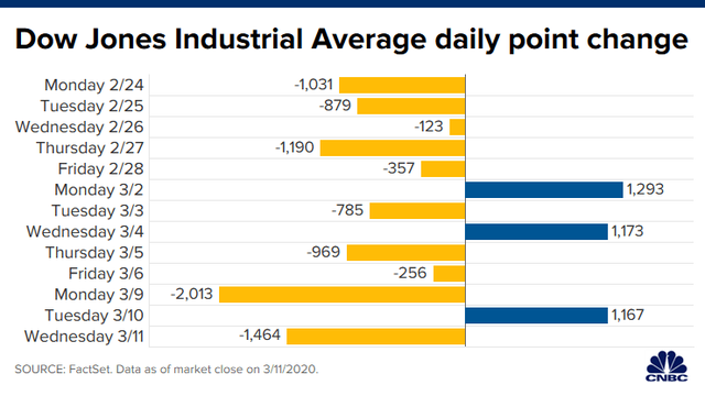 Covid-19 trở thành đại dịch toàn cầu, Dow Jones ngay lập tức rớt hơn 1.400 điểm và rơi vào thị trường gấu  - Ảnh 2.