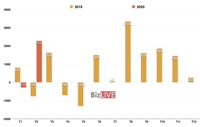Việt Nam thặng dư thương mại 2,28 tỷ USD trong tháng 2/2020 - Ảnh 1.