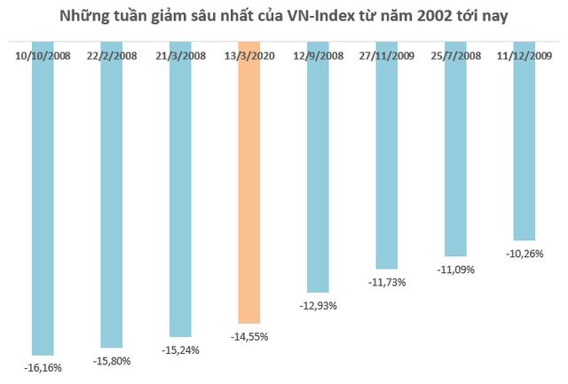 """Tuần đen tối của chứng khoán Việt Nam: VN-Index mất 14,55%, giảm mạnh nhất trong vòng 12 năm, vốn hóa """"bay hơi"""" 25,5 tỷ USD - Ảnh 1."""