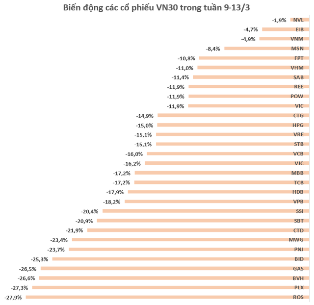 """Tuần đen tối của chứng khoán Việt Nam: VN-Index mất 14,55%, giảm mạnh nhất trong vòng 12 năm, vốn hóa """"bay hơi"""" 25,5 tỷ USD - Ảnh 2."""