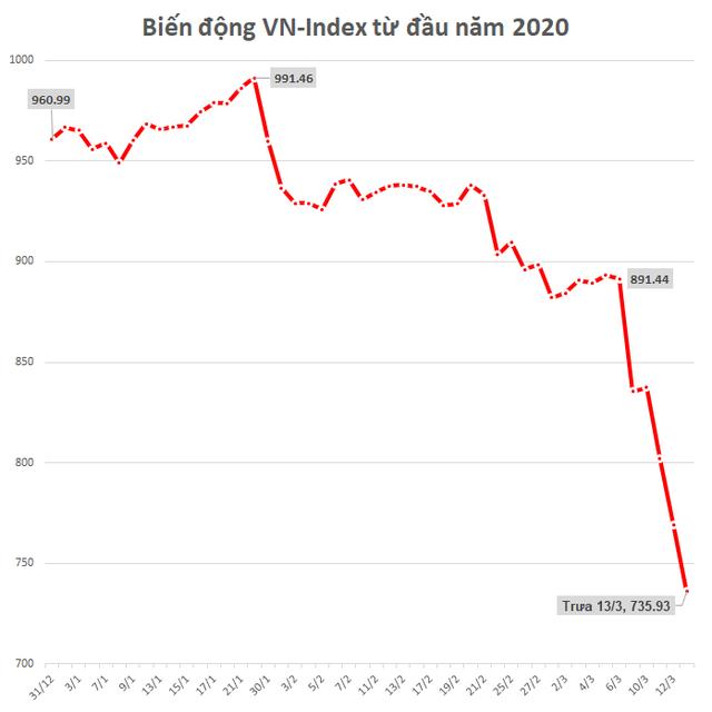 Bảo Việt, GAS, Vietnam Airlines, BIDV cùng hàng loạt cổ phiếu lớn đã mất 35-40% giá trị từ khi Covid-19 tác động lên thị trường - Ảnh 1.