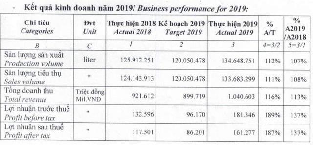 Bia Sài Gòn Miền Tây (WSB) đặt mục tiêu lợi nhuận năm 2020 giảm tới 69% so với năm 2019 - Ảnh 1.