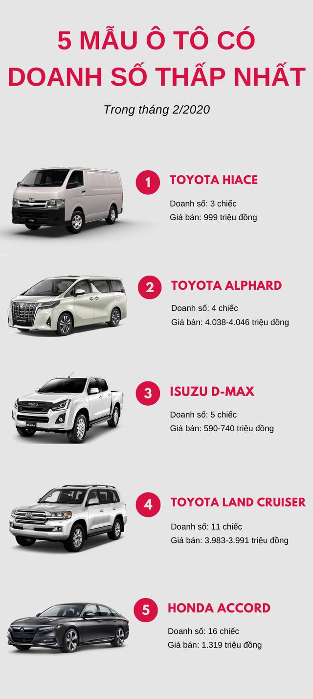 Top 5 xe ô tô có doanh số thấp nhất tháng 2/2020: Toyota chiếm đa số - Ảnh 1.
