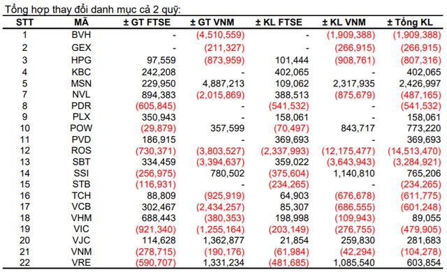 FTSE Vietnam ETF và VNM ETF sẽ mua bán ra sao trong kỳ cơ cấu quý 1? - Ảnh 1.
