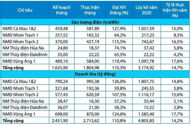 PV Power: 2 tháng đầu năm đạt 4.806 tỷ đồng, cổ phiếu tiếp tục giảm sâu - Ảnh 1.