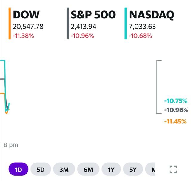 Dow Jones rớt 2.700 điểm, chứng khoán Mỹ lại rút phích - Ảnh 1.