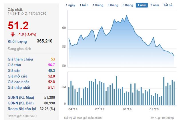 Vừa mua xong 10 triệu cổ phiếu, chủ tịch Novaland đăng ký mua tiếp - Ảnh 1.