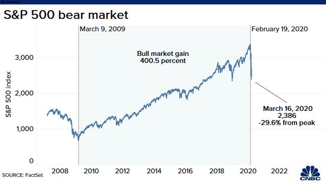 Tổng thống Trump cho biết dịch bệnh có thể kéo dài đến tháng 8, Phố Wall quay cuồng trong hoảng loạn, Dow Jones sập hơn 3.000 điểm - Ảnh 1.