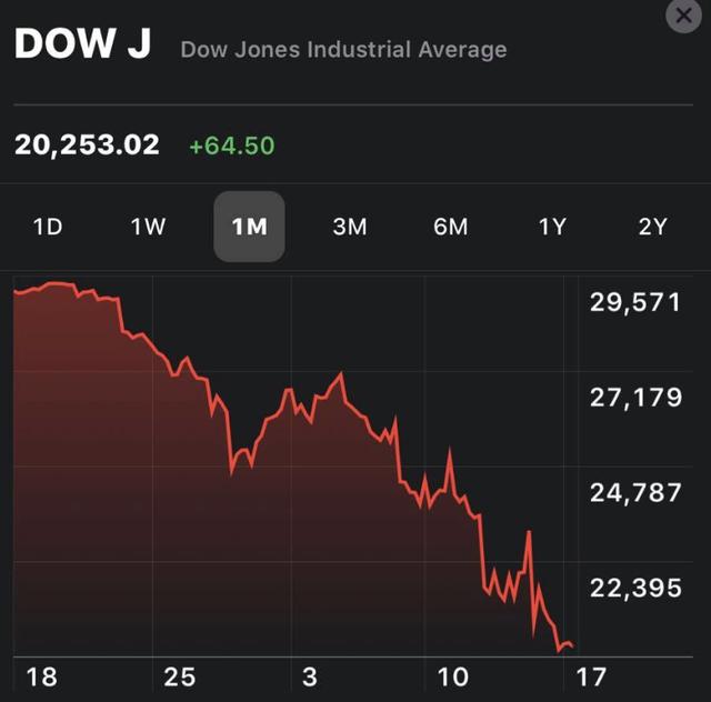 Bất chấp một loạt động thái tích cực từ phía NHTW và Tổng thống Trump, Dow Jones thủng 20.000 điểm ngay đầu phiên  - Ảnh 1.