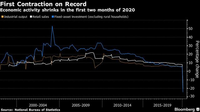 Khi các quốc gia từ Đức đến Mỹ đứng trước bờ vực suy thoái, thì kinh tế Trung Quốc giảm tốc nghiêm trọng trở thành bài học quan trọng với phần còn lại của thế giới - Ảnh 1.