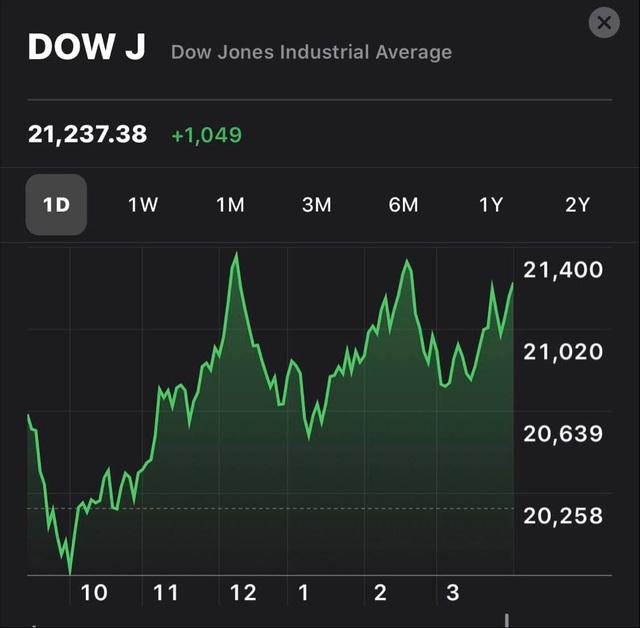 Phố Wall hứng khởi đón nhận thông tin về một loạt gói kích thích kinh tế lớn, Dow Jones bứt phá hơn 1.000 điểm - Ảnh 1.