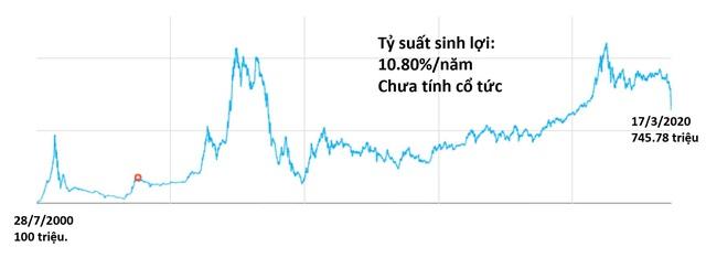 Dù nhiều biến động, thị trường vẫn có hơn 50 cổ phiếu sinh lời trên 15%/năm - Ảnh 1.