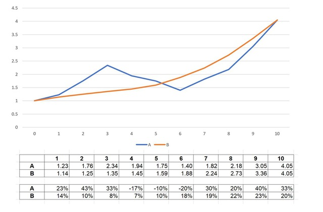 Dù nhiều biến động, thị trường vẫn có hơn 50 cổ phiếu sinh lời trên 15%/năm - Ảnh 2.
