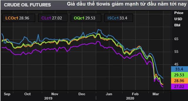 Giá dầu chạm mức thấp nhất kể từ 2003, hướng đến 20 USD/thùng - Ảnh 2.