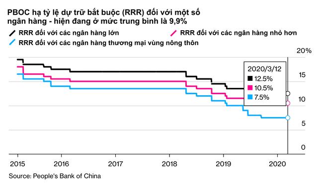 Khi các quốc gia từ Đức đến Mỹ đứng trước bờ vực suy thoái, thì kinh tế Trung Quốc giảm tốc nghiêm trọng trở thành bài học quan trọng với phần còn lại của thế giới - Ảnh 3.