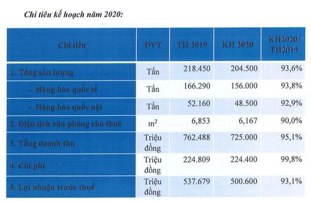 Saigon Cargo Service (SCS) đặt mục tiêu lãi giảm chi 7% dù ngành hàng không đang rất khó khăn - Ảnh 1.