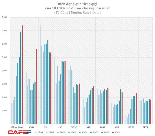 Diễn biến mới cuộc chạy đua thị phần các CTCK: SSI tung ra mức lãi suất margin 9%/năm - Ảnh 2.