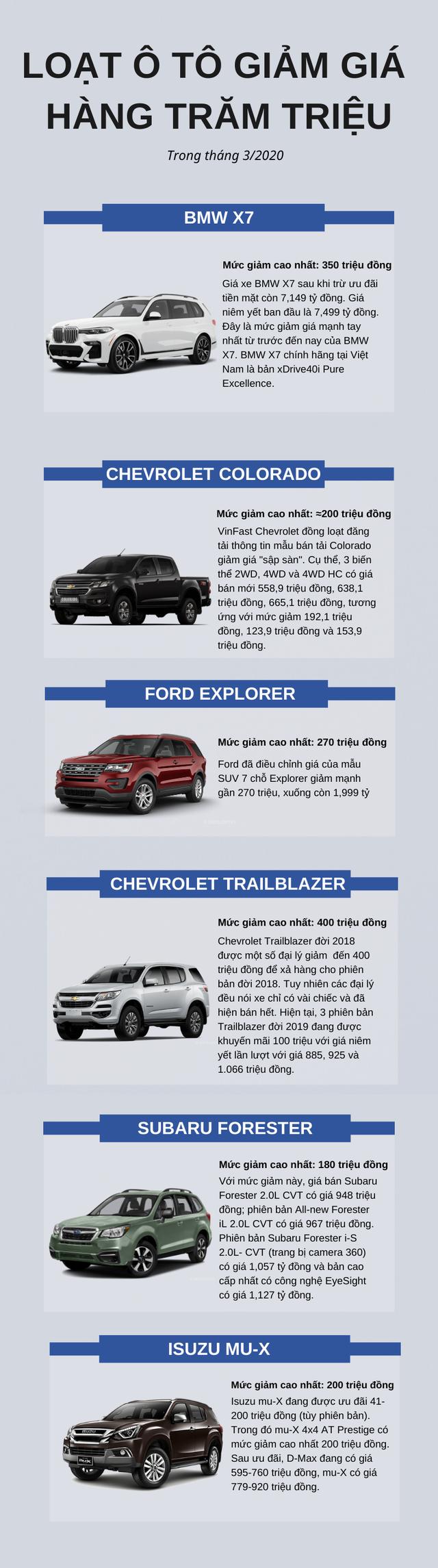 Loạt mẫu ô tô giảm giá khủng trong tháng 3/2020, cao nhất lên tới 400 triệu đồng - Ảnh 1.