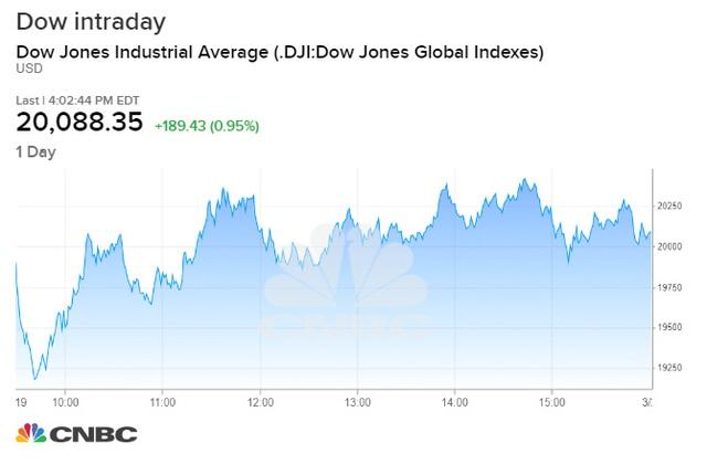 Phố Wall bất ngờ hồi phục sau đà giảm mạnh nhất trong 3 năm, cổ phiếu nhóm công nghệ bứt phá - Ảnh 1.