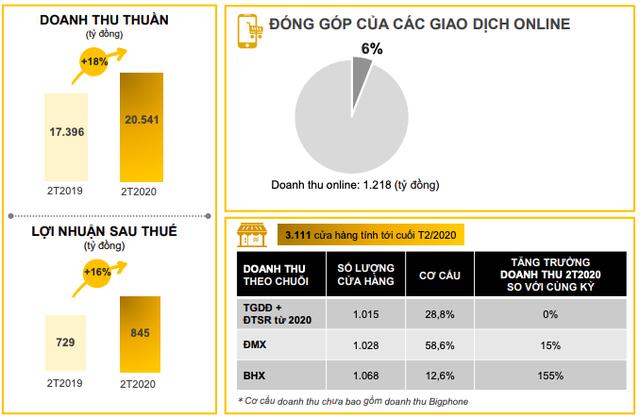 Thế giới Di động: Lợi nhuận 2 tháng đầu năm vẫn tăng tốt 16% lên 845 tỷ đồng, song tham chiến cho Bách Hoá Xanh đang bị chậm lại bởi COVID-19 - Ảnh 1.