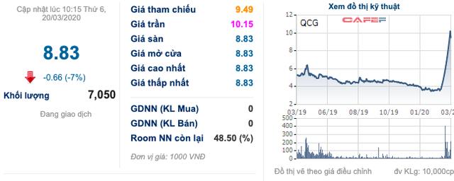 Doanh nhân Nguyễn Quốc Cường quyên góp 1 tỷ đồng chống dịch, cổ phiếu QCGL tăng trần 15 phiên - Ảnh 1.