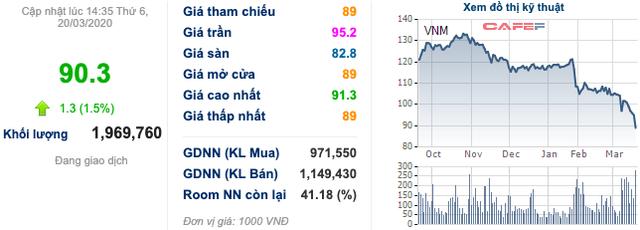 Vinamilk (VNM): Thị giá giảm 25% từ đầu năm, Chủ tịch Mai Kiều Liên cùng ban lãnh đạo mua vào cổ phiếu - Ảnh 1.