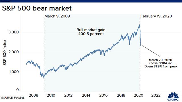 Phố Wall đảo chiều ở nửa cuối phiên, Dow Jones giảm 17% kể từ đầu tuần đến nay, S&P 500 và Nasdaq có tuần tồi tệ nhất kể từ khủng hoảng tài chính 2008 - Ảnh 1.