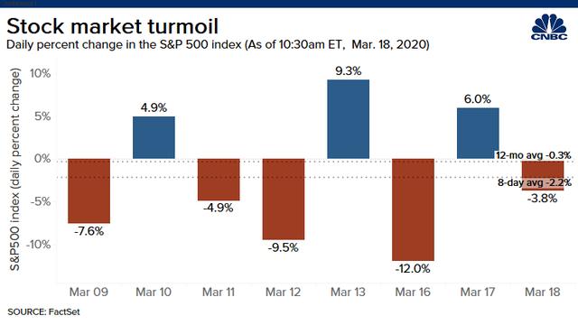 Phố Wall đảo chiều ở nửa cuối phiên, Dow Jones giảm 17% kể từ đầu tuần đến nay, S&P 500 và Nasdaq có tuần tồi tệ nhất kể từ khủng hoảng tài chính 2008 - Ảnh 2.