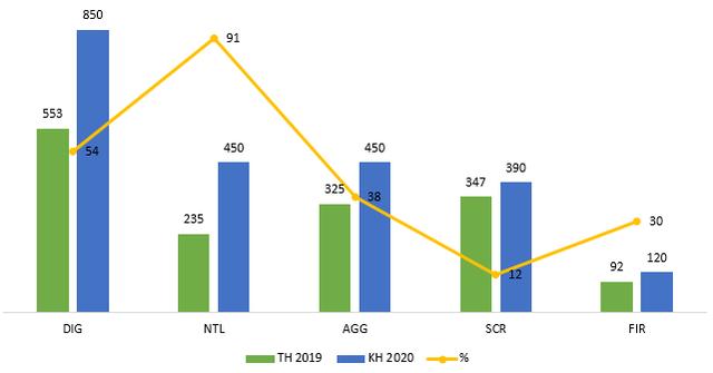 Bất chấp dịch bệnh, nhiều doanh nghiệp vẫn dự kiến lãi lớn trong năm 2020 - Ảnh 2.
