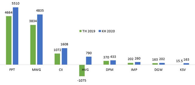 Bất chấp dịch bệnh, nhiều doanh nghiệp vẫn dự kiến lãi lớn trong năm 2020 - Ảnh 1.