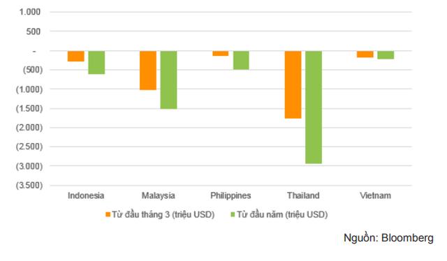 Động thái nới lỏng tiền tệ có thúc đẩy dòng vốn ngoại vào Việt Nam? - Ảnh 3.