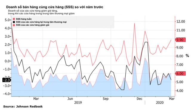 Đây là những dấu hiệu cho thấy hình bóng suy thoái kinh tế đang rình rập nền kinh tế hàng đầu thế giới - Ảnh 2.