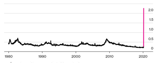 Đây là những dấu hiệu cho thấy hình bóng suy thoái kinh tế đang rình rập nền kinh tế hàng đầu thế giới - Ảnh 3.