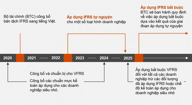 Chính thức phê duyệt Đề án áp dụng IFRS tại Việt Nam: Cơ hội cũng là thách thức trong quản trị doanh nghiệp - Ảnh 1.