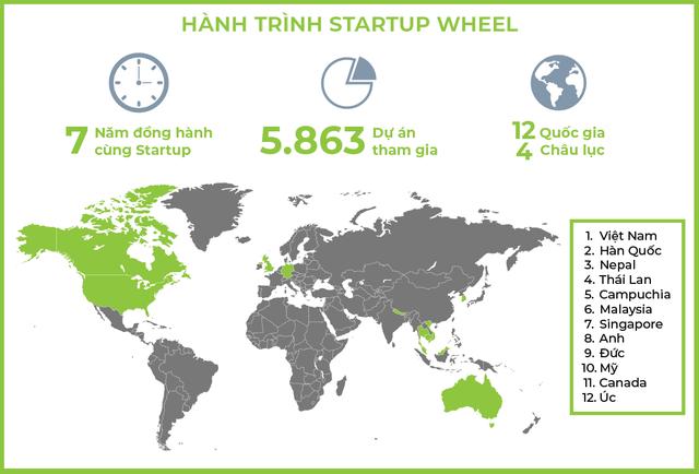 Startup Wheel 2020 vẫn rục rịch khởi động giữa mùa dịch Covid-19 - Ảnh 1.