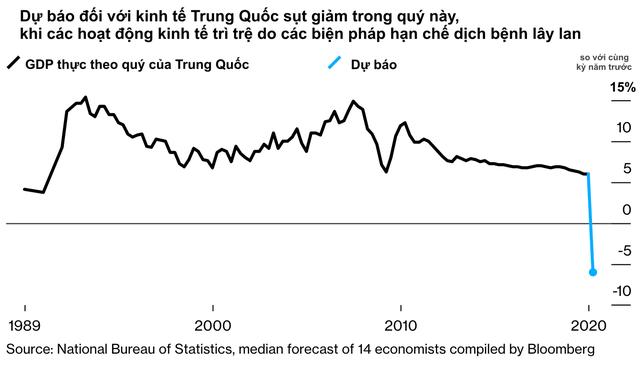 Cả thế giới oằn mình đối chọi với Covid-19, Trung Quốc vẫn tự tin nền kinh tế sẽ sớm phục hồi theo hình chữ V - Ảnh 1.