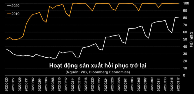 Cả thế giới oằn mình đối chọi với Covid-19, Trung Quốc vẫn tự tin nền kinh tế sẽ sớm phục hồi theo hình chữ V - Ảnh 2.