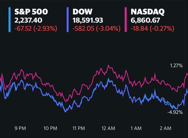 Nhà đầu tư thất vọng khi Quốc hội Mỹ chưa thông qua gói kích thích kinh tế lớn, Dow Jones đóng cửa ở mức thấp nhất trong gần 4 năm - Ảnh 1.