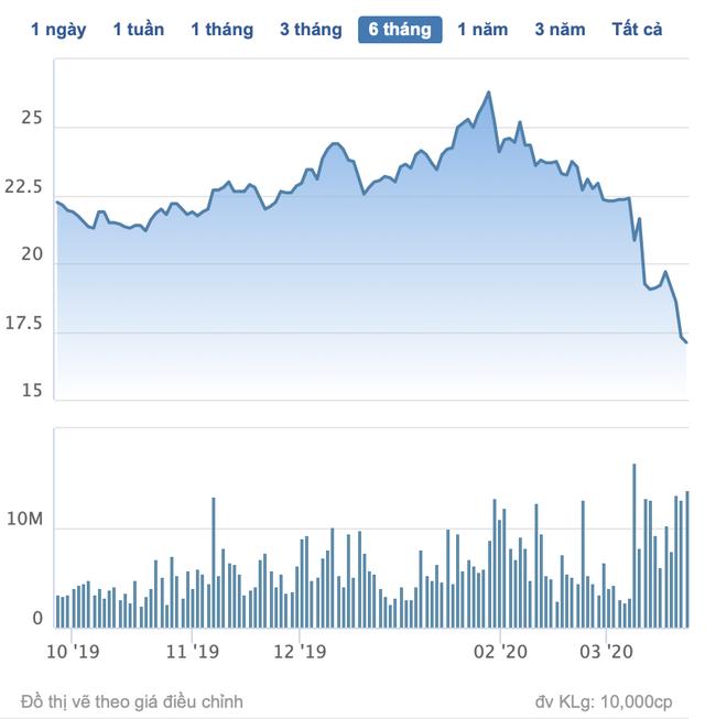 Vừa mua xong 20 triệu cổ phiếu HPG đã lỗ khoảng 28 tỷ đồng, con trai ông Trần Đình Long đăng ký mua tiếp - Ảnh 1.