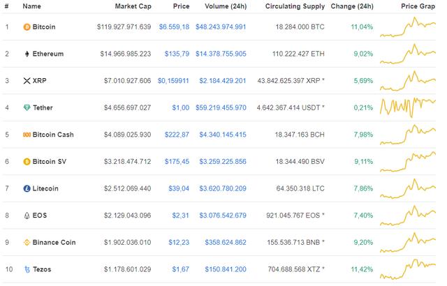 Bitcoin bất ngờ tăng dựng đứng hơn 11% - Ảnh 1.