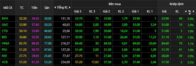 BVH tăng trần, VnIndex mất hơn 7 điểm cuối phiên - Ảnh 1.
