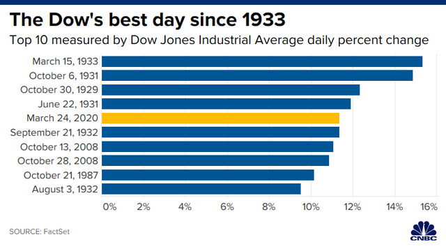 Kỳ vọng về dự luật kích thích kinh tế tăng cao, Dow Jones khởi sắc nhất trong 87 năm, bứt phá hơn 2.000 điểm - Ảnh 1.