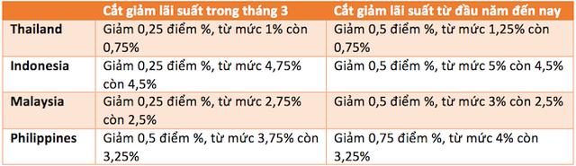 Dự trữ ngoại hối 83 tỷ USD, VinaCapital tin tưởng VND sẽ ổn định ở mức hiện tại - Ảnh 2.