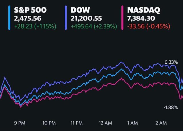 Dự luật kích thích kinh tế được thông qua, Phố Wall diễn biến trái chiều, Dow Jones ghi nhận đà tăng mạnh nhất trong 2 phiên liên tiếp kể từ tháng 2 - Ảnh 1.