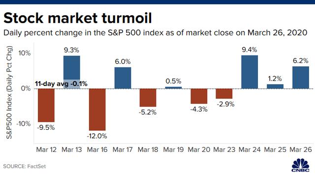 Phớt lờ thông tin tiêu cực về số đơn trợ cấp thất nghiệp, Phố Wall khởi sắc 3 phiên liên tiếp, Dow Jones bứt phá hơn 1.300 điểm - Ảnh 1.