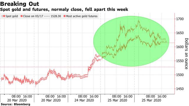 Thị trường vàng đang trải qua những phép thử chưa từng có - Ảnh 1.