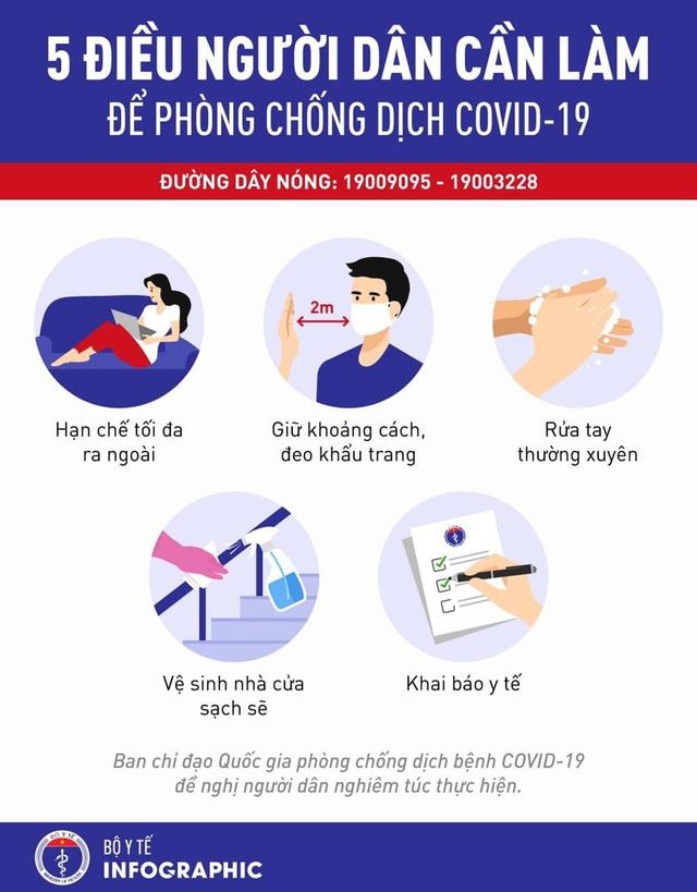 Chắc chắn đến ngày 31/3, Việt Nam sẽ không có 1.000 ca mắc COVID-19 và đây là 7 việc cần làm ngay - Ảnh 2.
